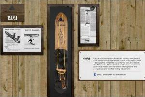 История досок для сноуборда Burton
