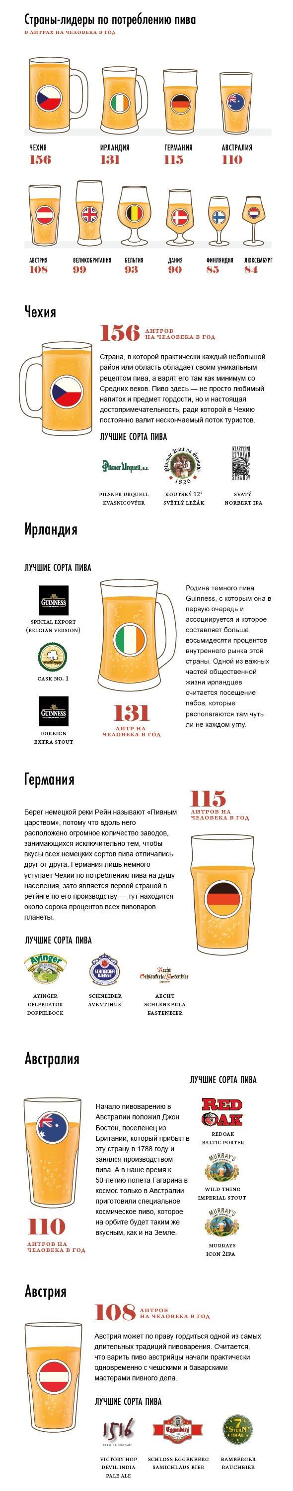Пена дней: Сколько пива выпивают в разных странах. Изображение № 1.