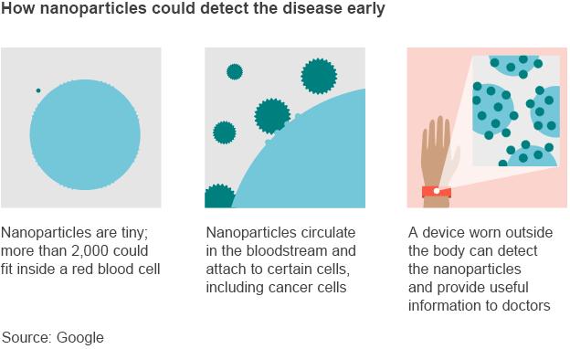 В Google разработали технологию ранней диагностики рака. Изображение № 1.