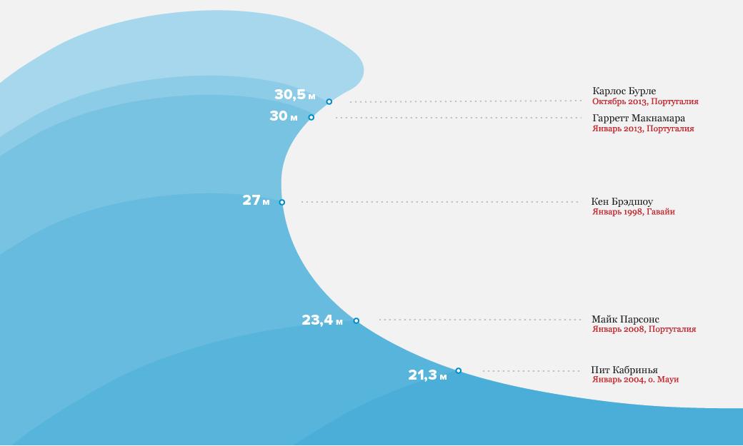 Рекорды серфинга: 5 покорителей экстремально высоких волн. Изображение № 1.