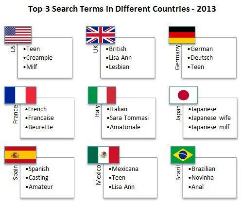 Портал Pornhub опубликовал статистику поисковых запросов в 2013 году. Изображение № 3.