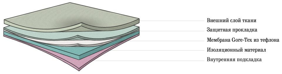 Gore-Tex: История и принцип действия самой известной мембранной ткани. Изображение №3.