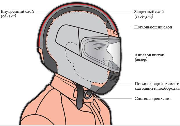 Не ломай голову: Все, что нужно знать о мотоциклетных шлемах. Изображение № 11.
