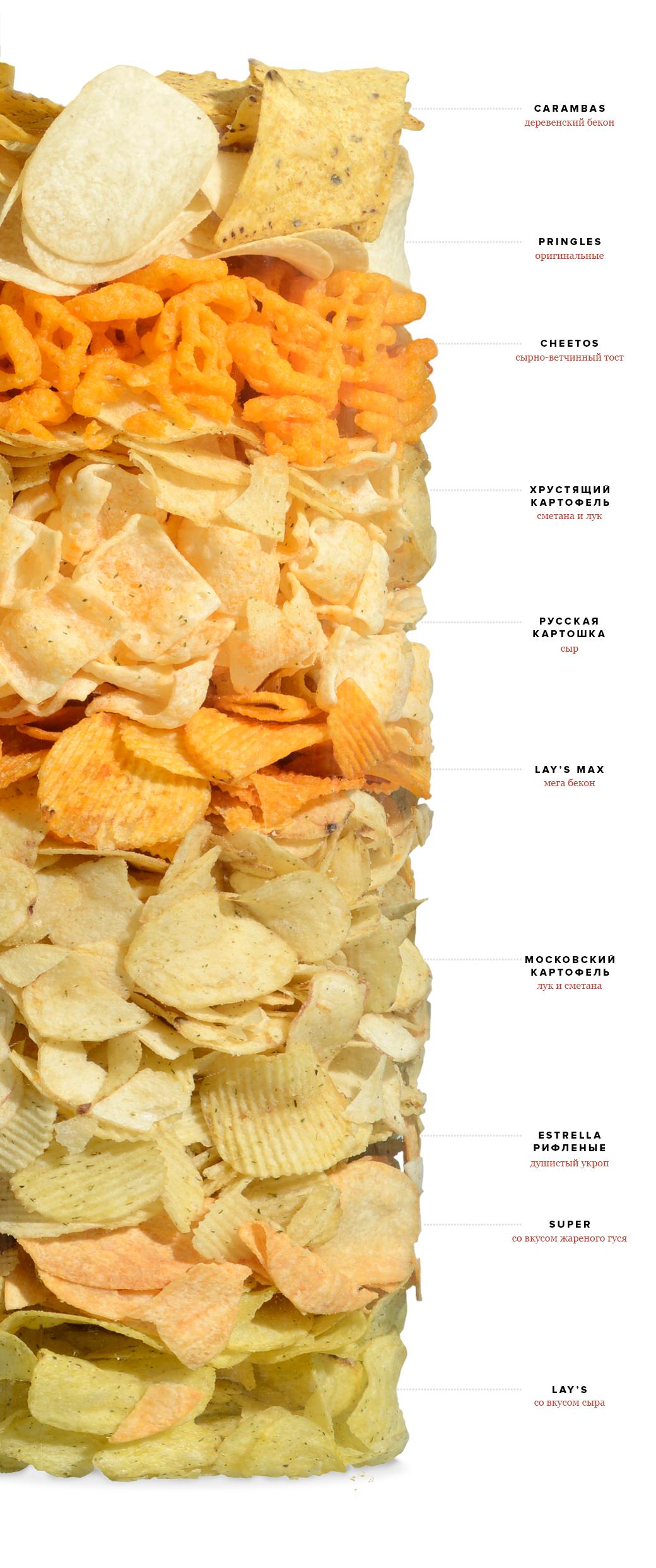 Хот-чип: Ревизия чипсов. Изображение № 1.