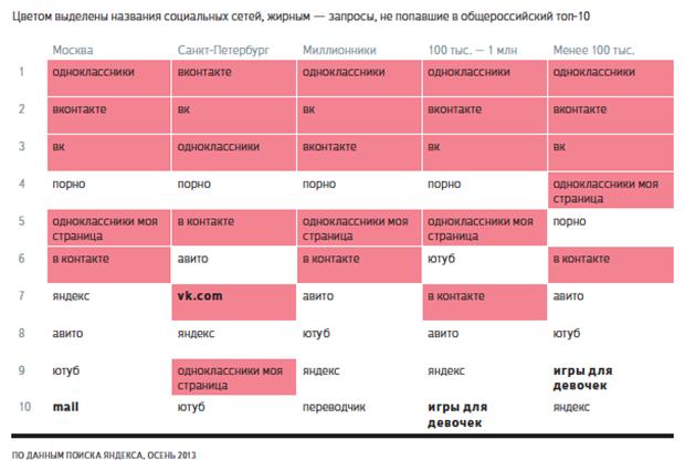 Порно и соцсети оказались самыми популярными темами в рунете. Изображение № 1.