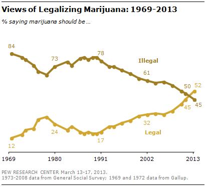 Более половины американцев ратуют за легализацию марихуаны. Изображение № 1.