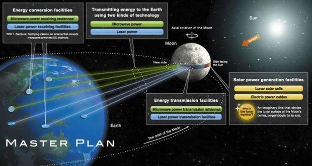 Японцы построят кольцо солнечных панелей вдоль экватора Луны для передачи энергии на Землю. Изображение № 1.