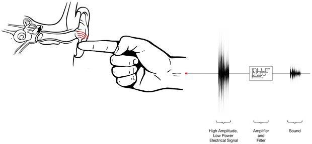 Инженеры Disney создали систему тактильной передачи речи. Изображение № 1.