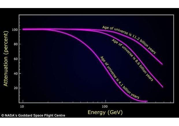 Американские астрофизики рассмотрели зарождение Вселенной через телескоп. Изображение № 4.