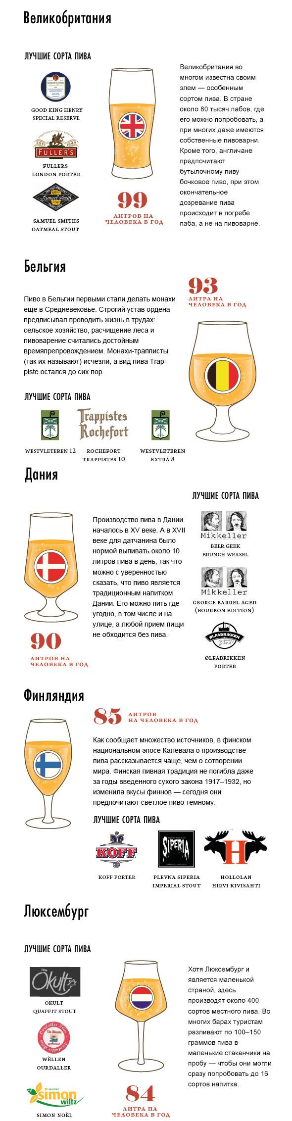 Пена дней: Сколько пива выпивают в разных странах. Изображение № 2.