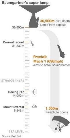 Парашютист Феликс Баумгартнер готовится превысить скорость звука в прямом эфире. Изображение № 2.