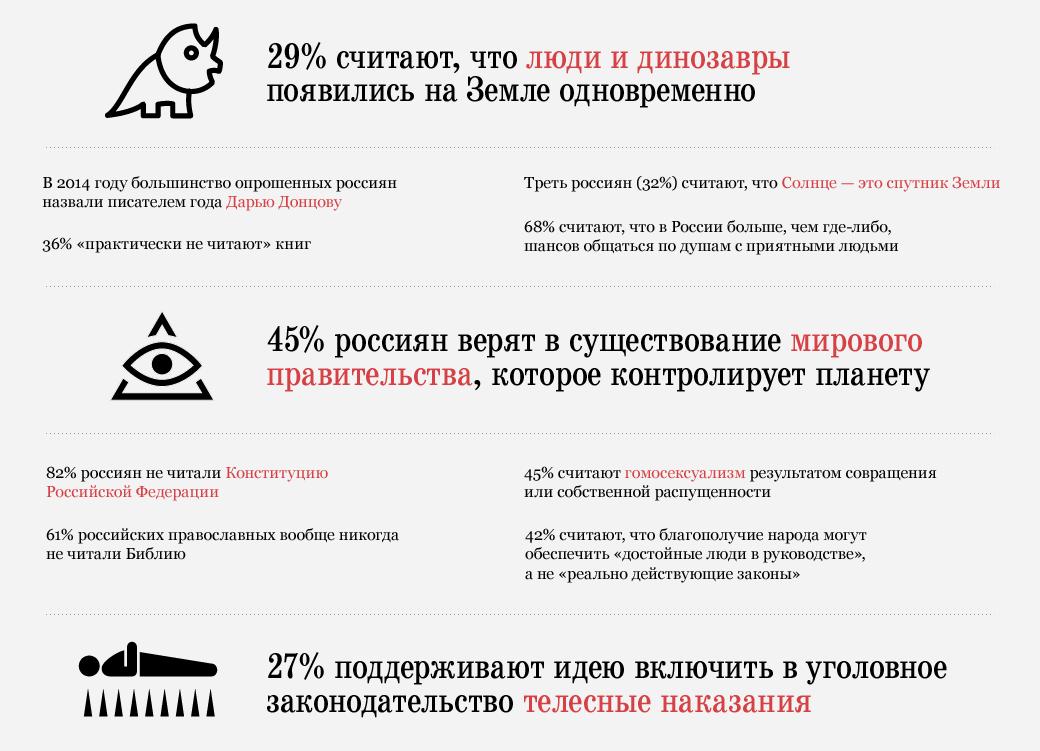 Карикатуры, динозавры и мировое правительство: Что думают россияне?. Изображение № 1.