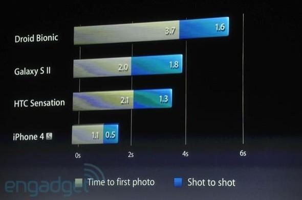 Прямая трансляция презентации нового iPhone. Изображение № 23.