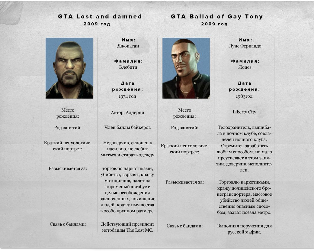 Воруй-убивай: Эволюция серии игр GTA. Изображение № 28.