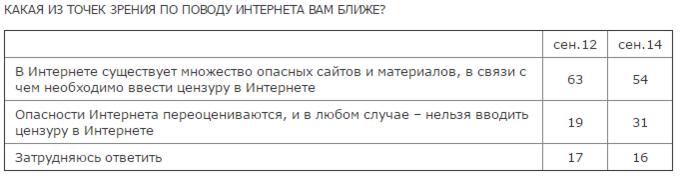 Число россиян, недовольных цензурой в интернете, увеличилось. Изображение № 1.
