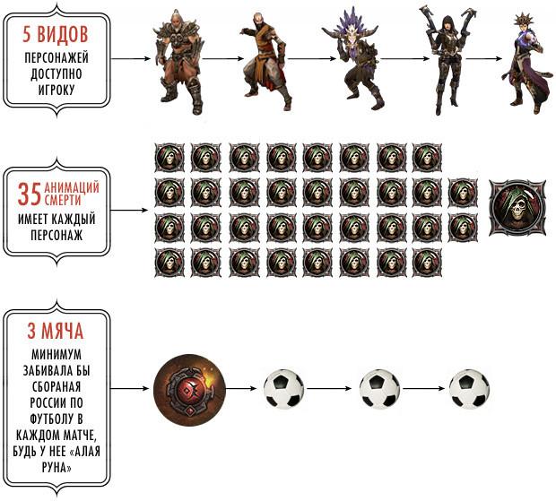 Новая Diablo III в цифрах. Изображение № 2.