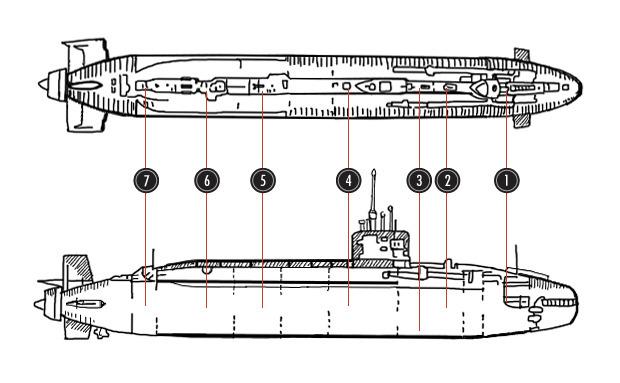 1.Торпедный отсек 2.Каюты и столовая 3.Хранилище торпед 4.Пункт управления 5.Машинный отсек 6.Реактор 7.Двигатели. Изображение № 3.