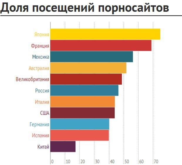 В «Лаборатории Касперского» выяснили, в каких странах подростки чаще смотрят порно . Изображение № 1.