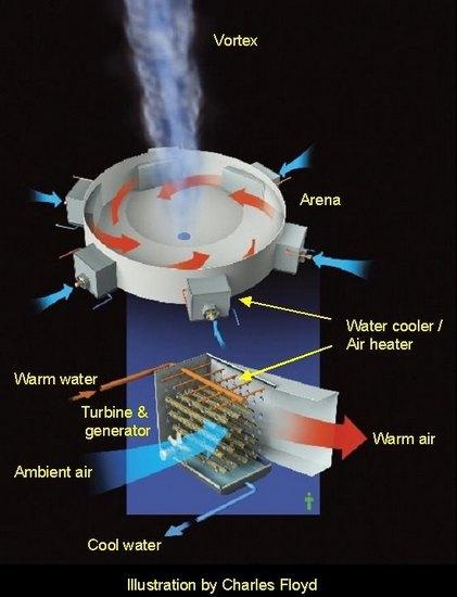Канадец изобрел способ получения электричества из торнадо. Изображение № 1.