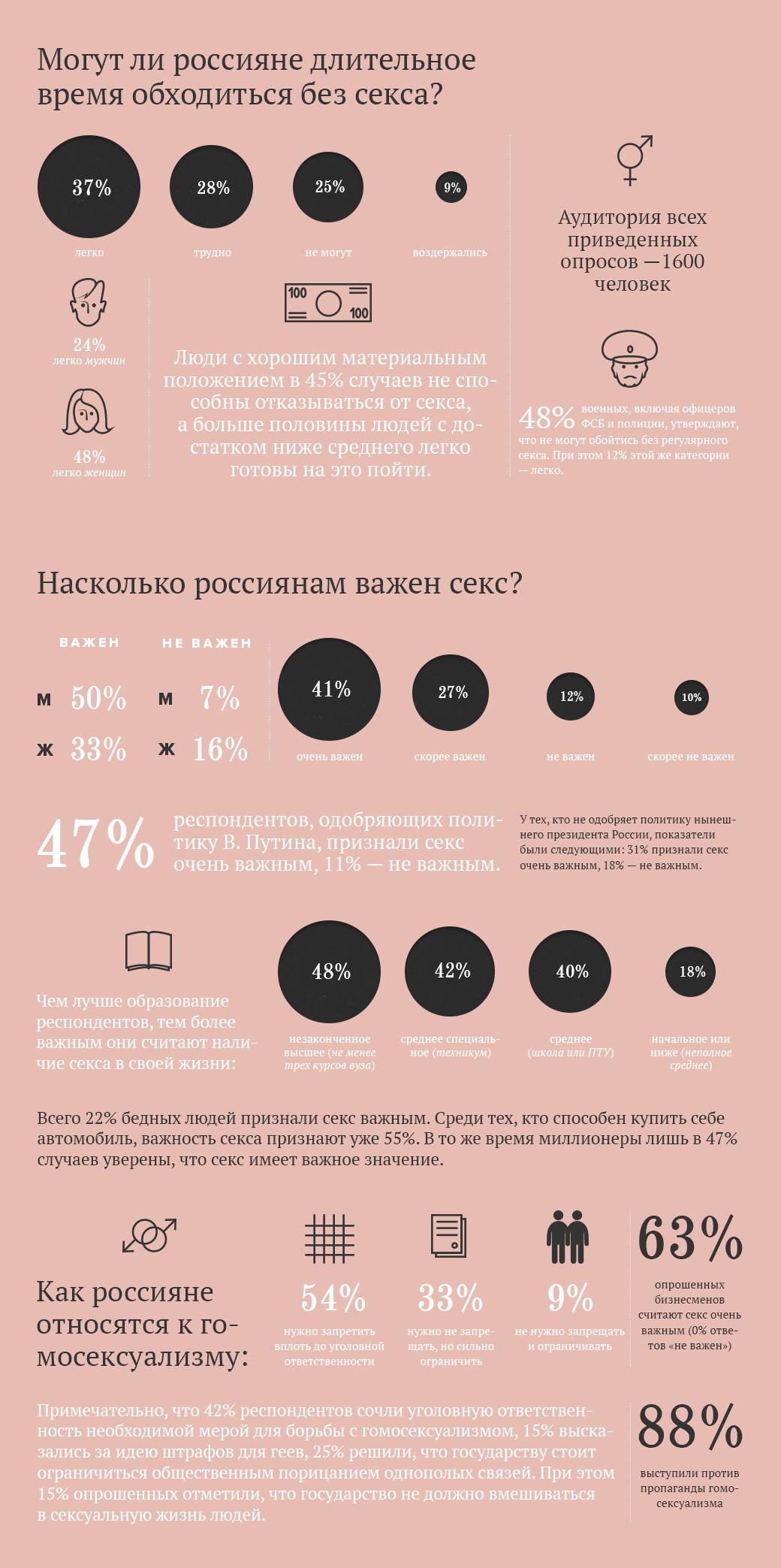 Сексуальная жизнь россиян в цифрах и фактах. Изображение № 1.