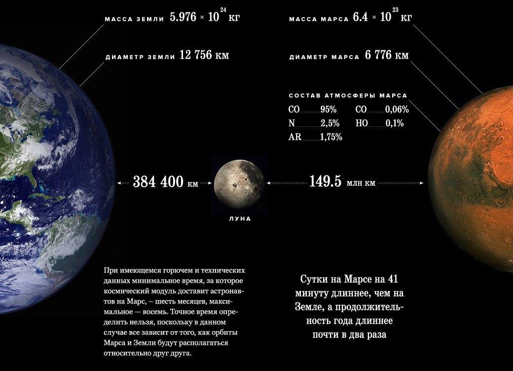Как человечество построит колонию на Марсе в формате реалити-шоу. Изображение № 2.