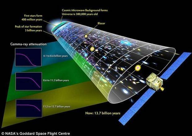 Американские астрофизики рассмотрели зарождение Вселенной через телескоп. Изображение № 3.