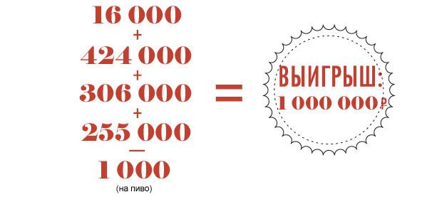 Проставиться: Как за восемь ставок заработать миллион на Евро-2012. Изображение № 24.