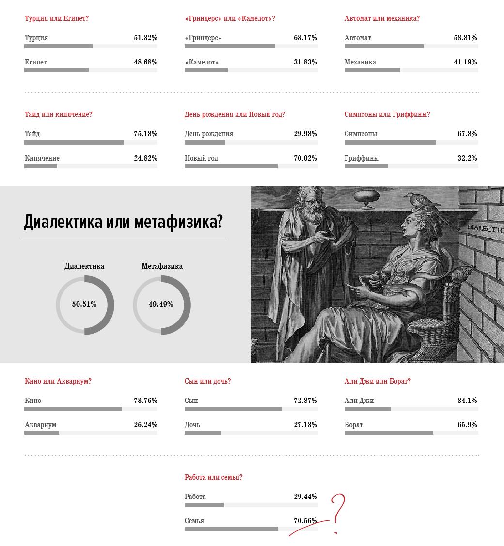 Итоги анкеты FURFUR: 50 ответов читателей на все жизненные вопросы. Изображение № 5.
