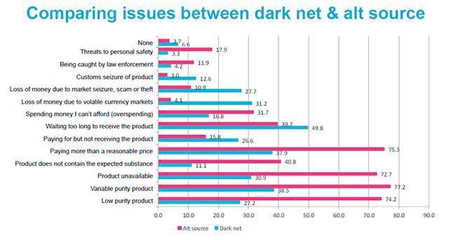 Исследование: Люди стали покупать наркотики в даркнете ещё чаще. Изображение № 1.