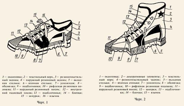 Кеды: История самой простой спортивной обуви в мире и СССР. Изображение № 8.