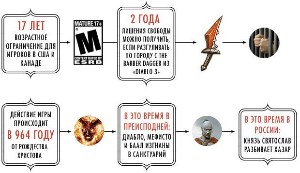 Новая Diablo III в цифрах. Изображение №3.