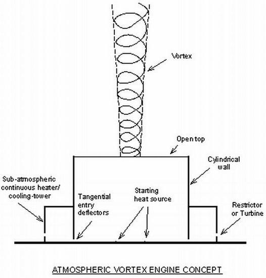 Канадец изобрел способ получения электричества из торнадо. Изображение № 5.