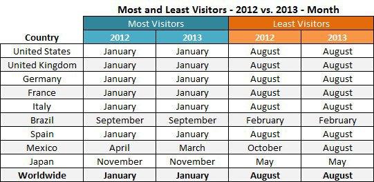 Портал Pornhub опубликовал статистику поисковых запросов в 2013 году. Изображение № 2.