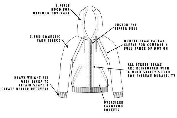 На Kickstarter появился проект «вечной толстовки» 10-Year Hoodie. Изображение № 2.