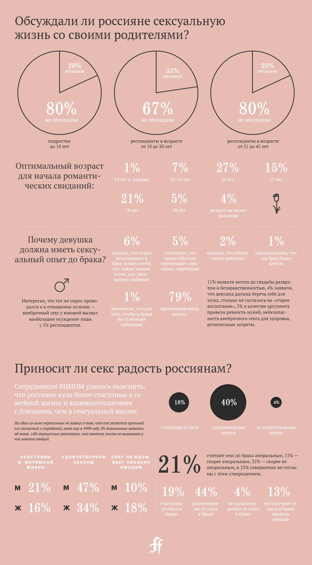 Сексуальная жизнь россиян в цифрах и фактах. Изображение № 2.