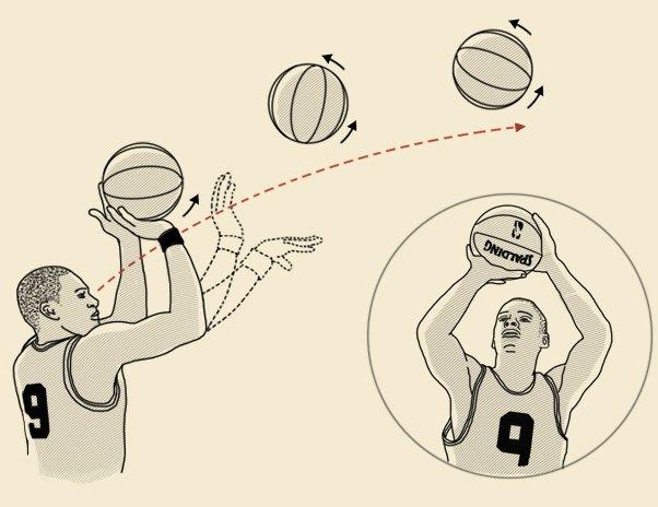 Совет: Как научиться бросать трехочковые. Изображение № 5.