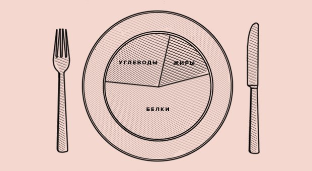 Как привести себя в форму к лету: Базовые знания. Изображение № 9.