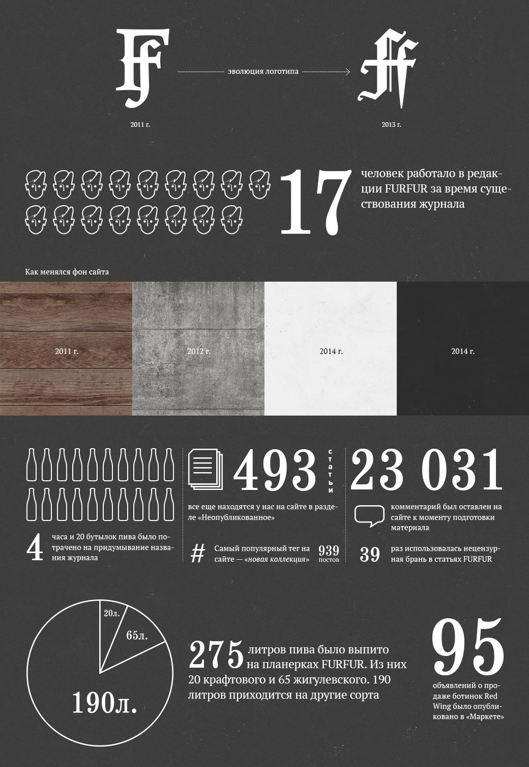 FURFUR в цифрах и фактах: Редакция подводит итоги к перезапуску сайта . Изображение № 1.