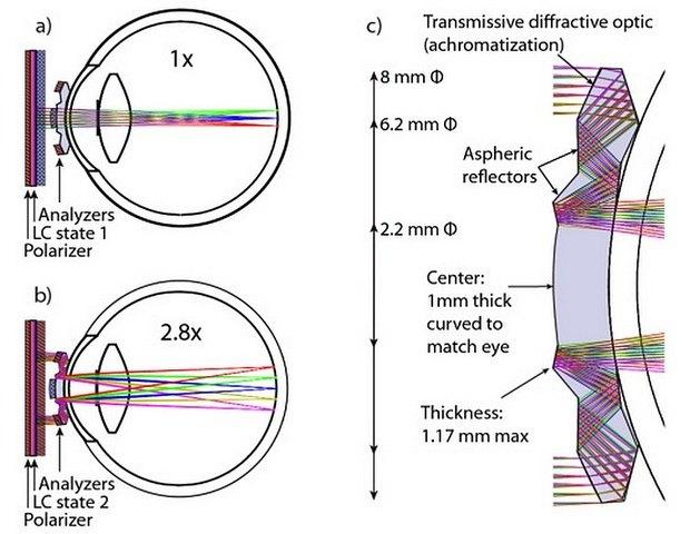 В США создали телескопические контактные линзы. Изображение № 3.