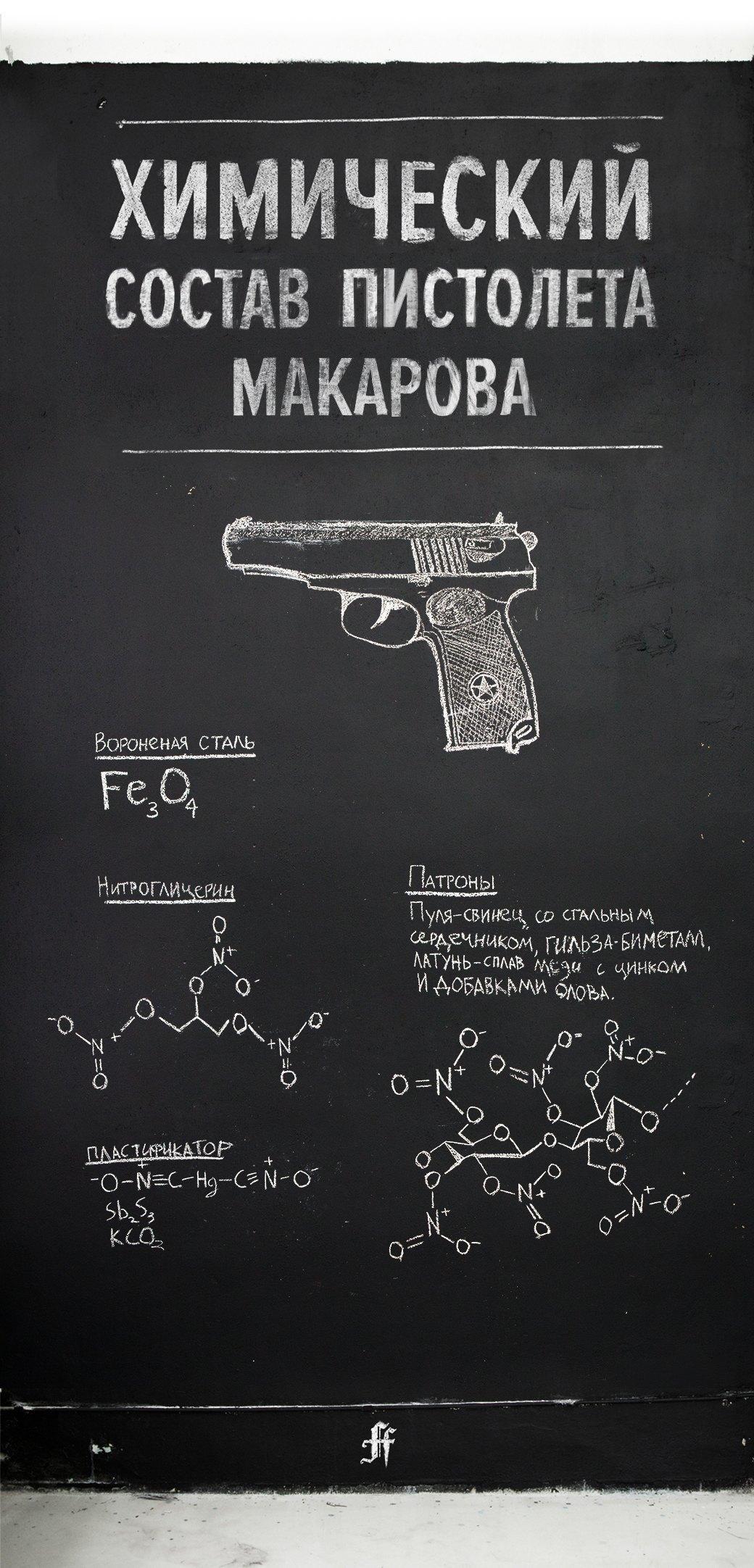 Элементарно: Химический состав пистолета Макарова. Изображение № 1.