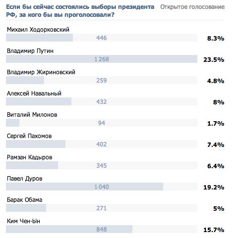 Читатели FURFUR выбрали Павла Дурова президентом России. Изображение № 1.