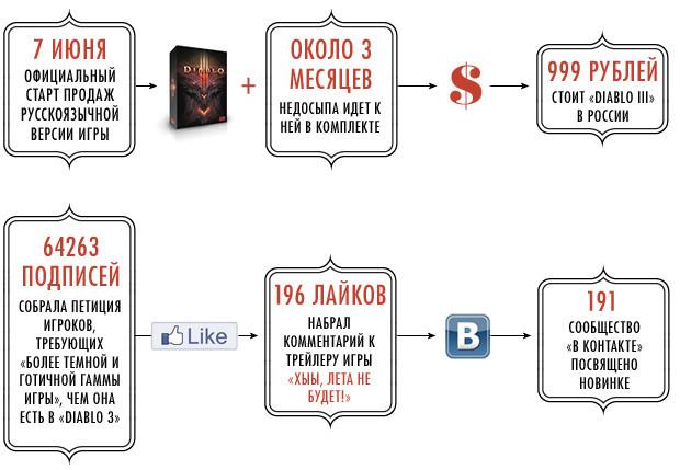 Новая Diablo III в цифрах. Изображение №4.