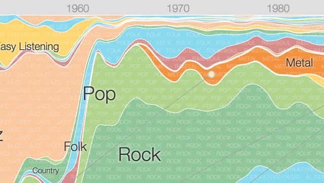 Google запустил сервис об истории современной музыки. Изображение № 1.