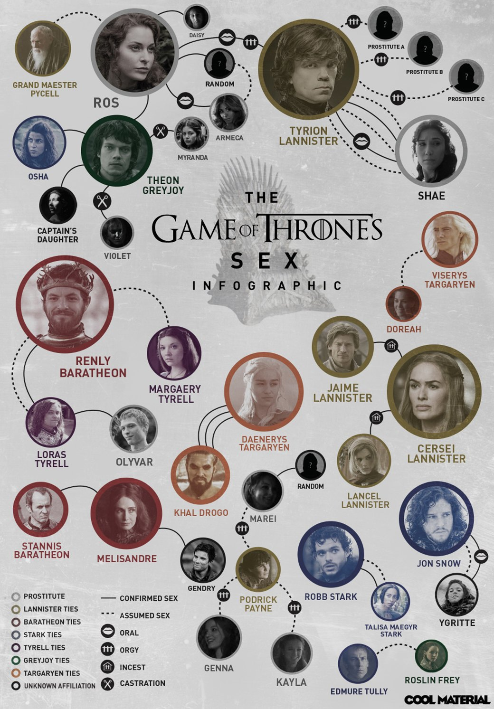 Дизайнеры составили секс-инфографику по мотивам сериала «Игра престолов». Изображение № 1.