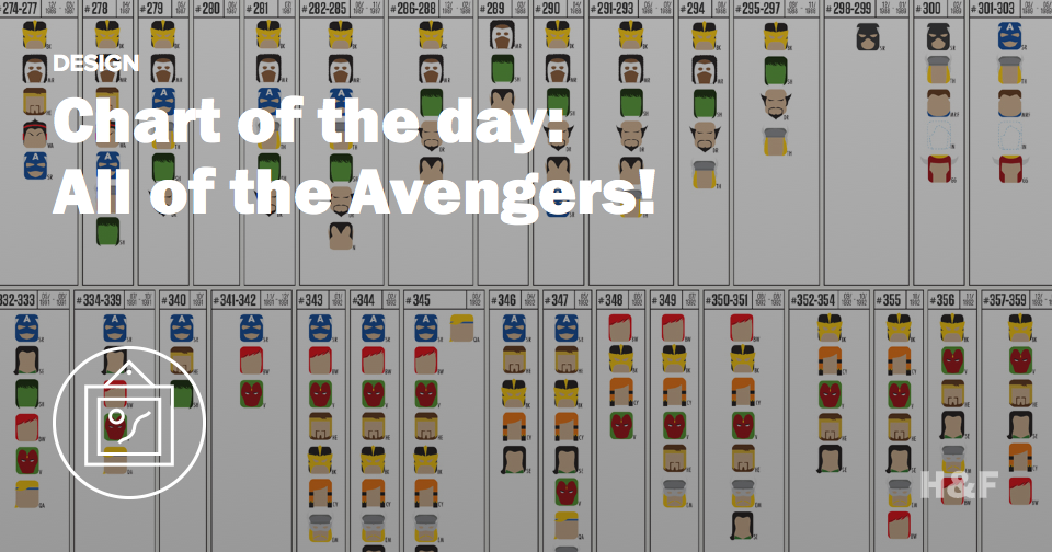See every Avengers lineup in one place