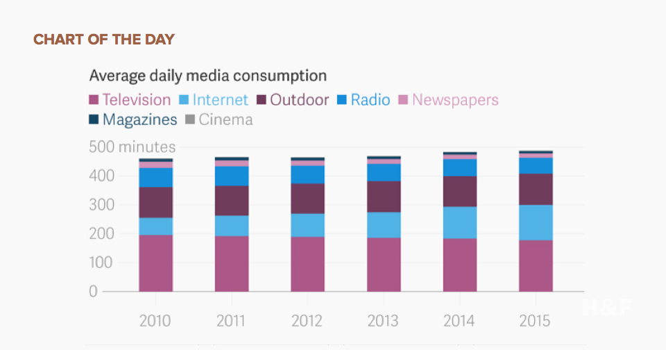 Check out humanity's daily media consumption habits