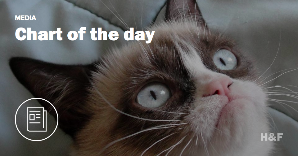 "Gawker likes ""dog,"" Buzzfeed likes ""cat"" and other statistical data"