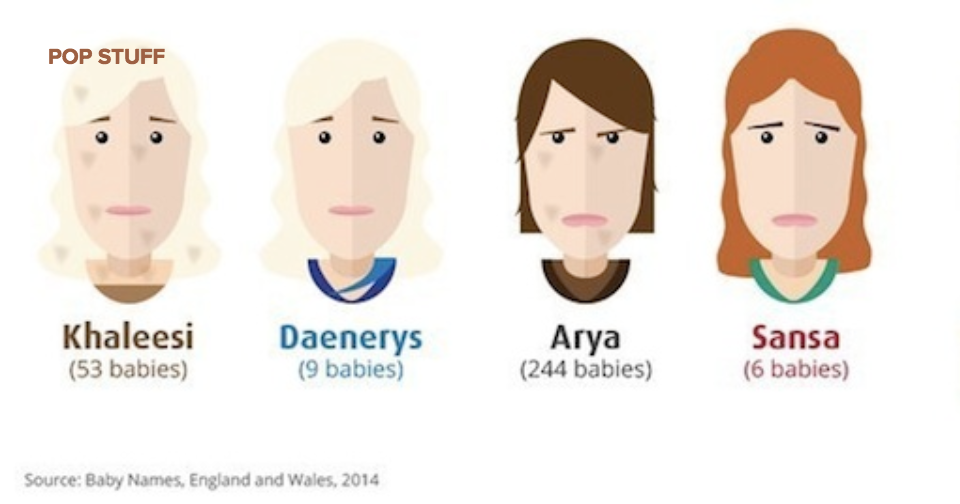 Parents keep naming their babies after 'Game of Thrones' characters