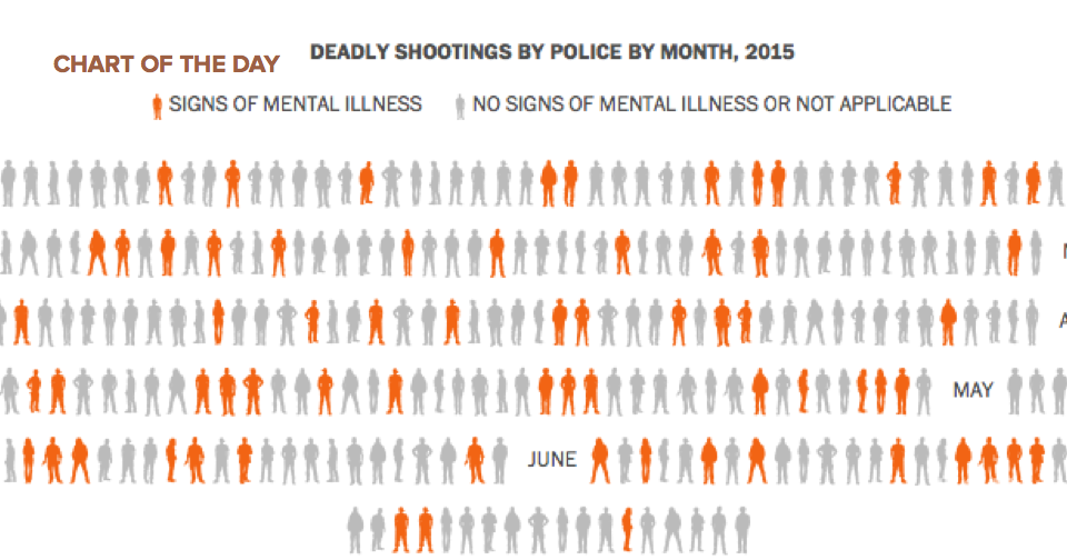 Mentally ill victims of deadly police shootings