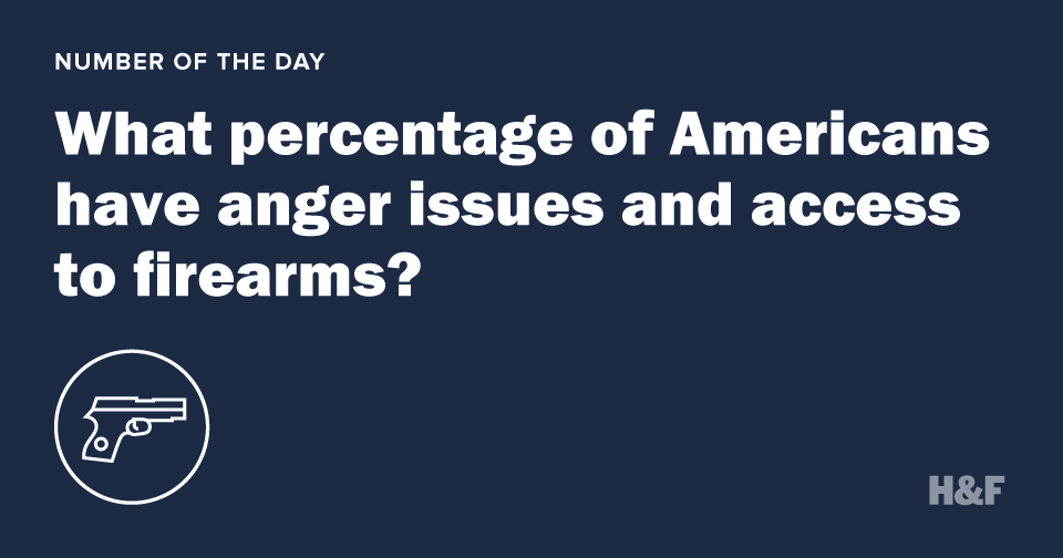 What percentage of Americans have anger issues and access to firearms?